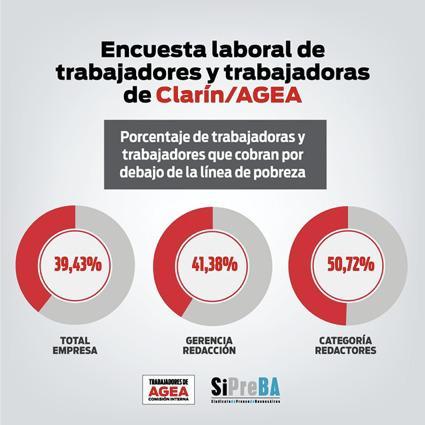 FATPREN repudia el pago de salarios en cuotas en Clarín/AGEA